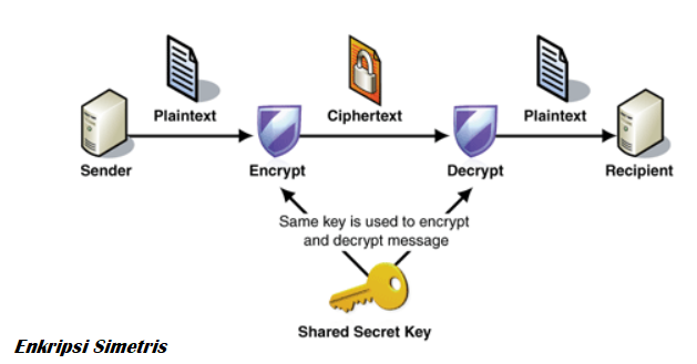 a look at date encryption through cryptographic methods
